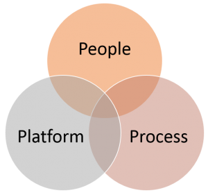People Process Platform